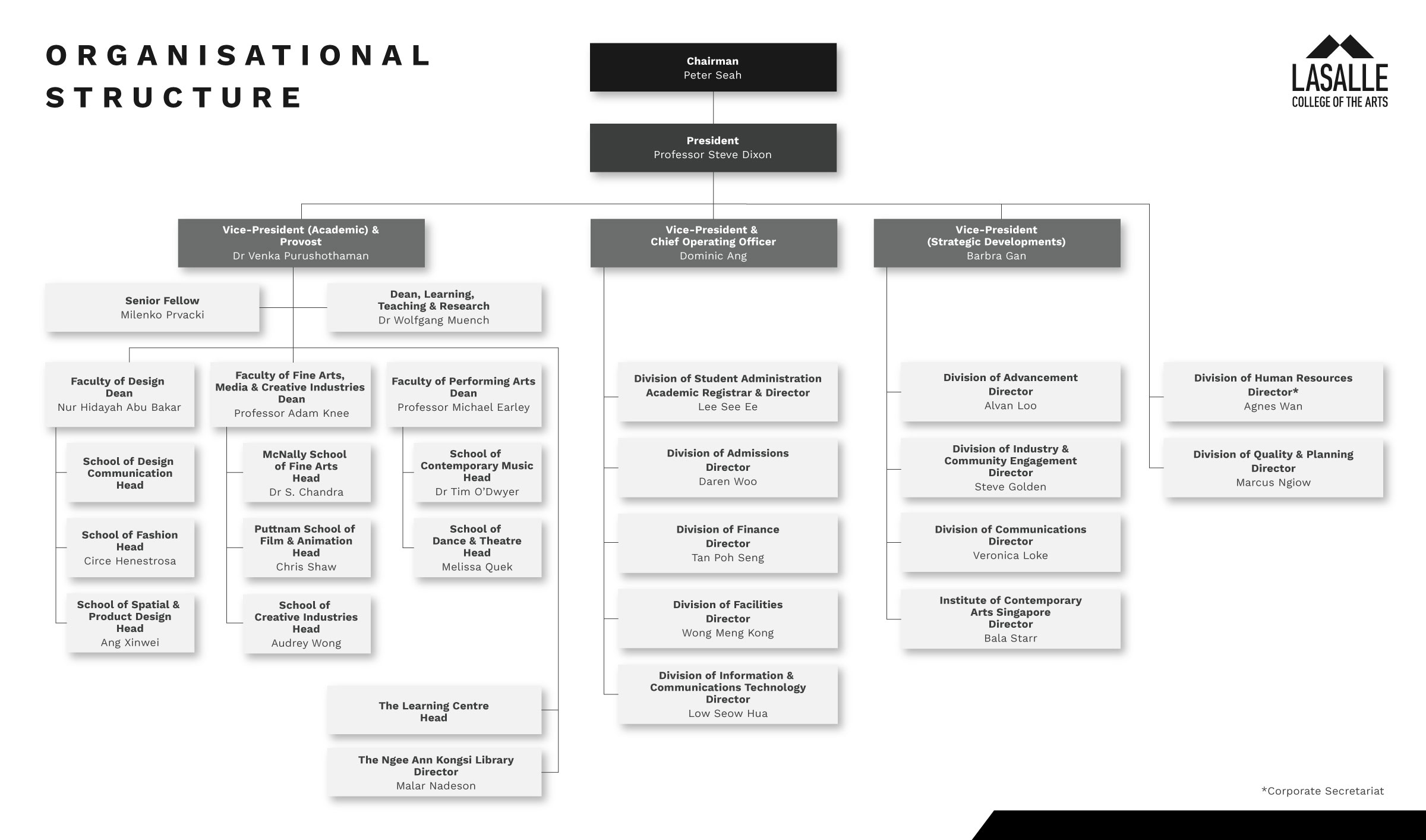 note a including 12 89 % ownership interest held by |Singapore Airlines Organizational Chart